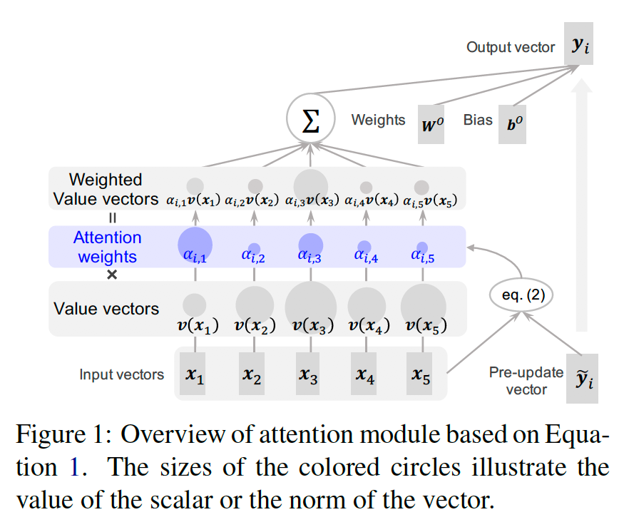 Attention Module is Not Only a Weight: Analyzing Transformers with Vector Norms figure