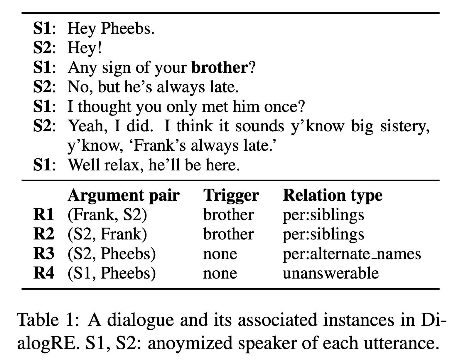 Dialogue-Based Relation Extraction figure