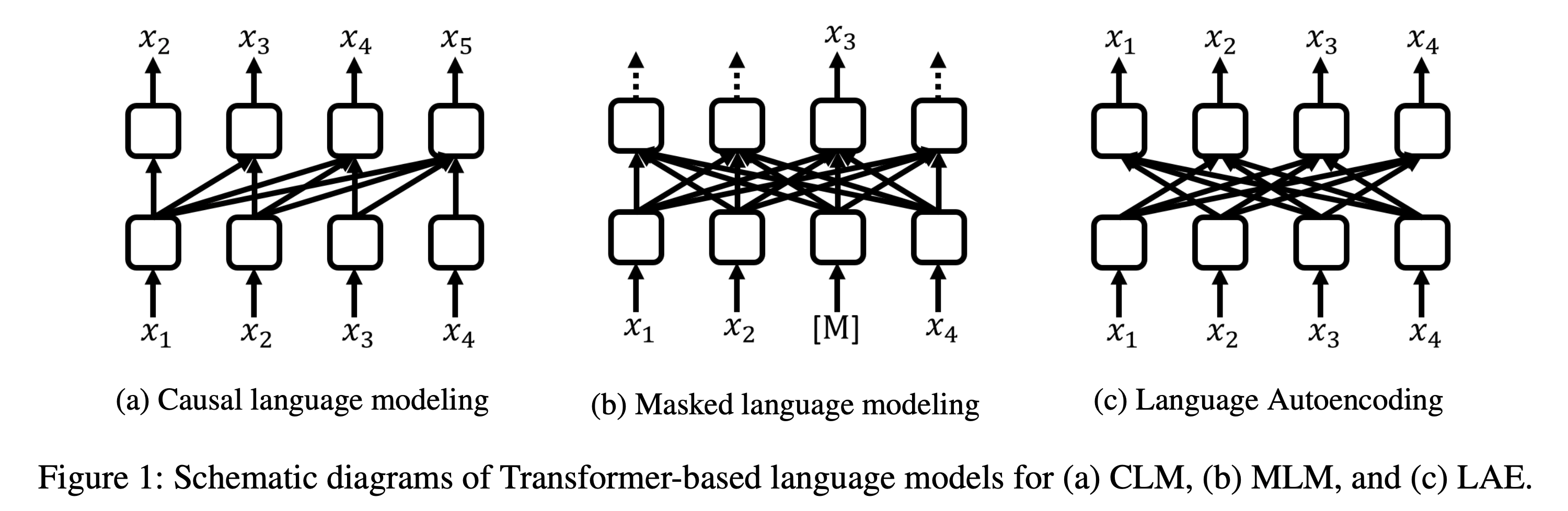 Fast and Accurate Deep Bidirectional Language Representations for Unsupervised Learning figure