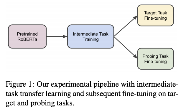 intermediate-task figure